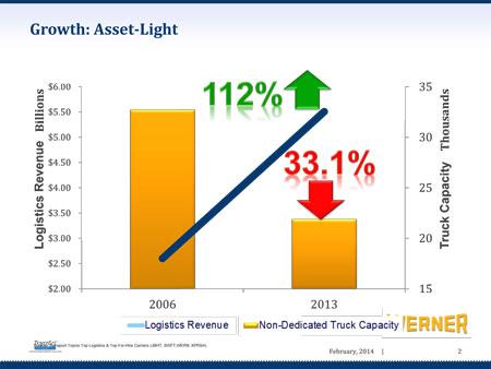 Decreasing-Truck-Capacity-2_2014-03-03