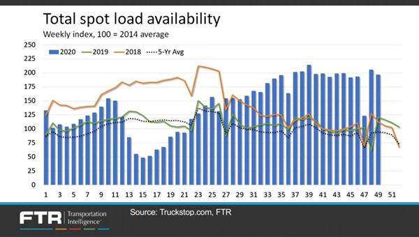 Total spot load availability-OAT