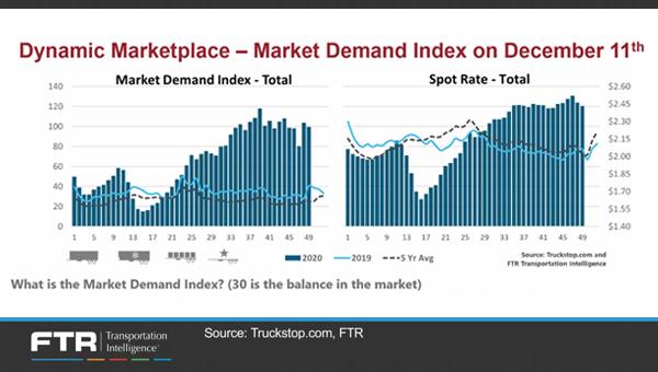 dynamic-marketplace-OAT