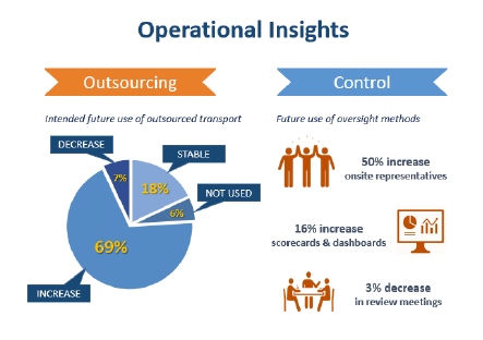 operational insights