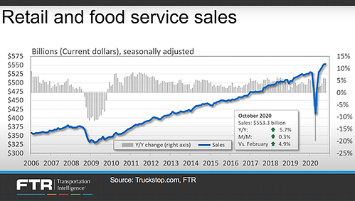 retail and food service sales - solutions for shippers