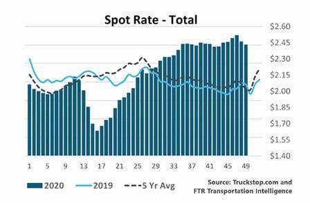 spot-rates-2020